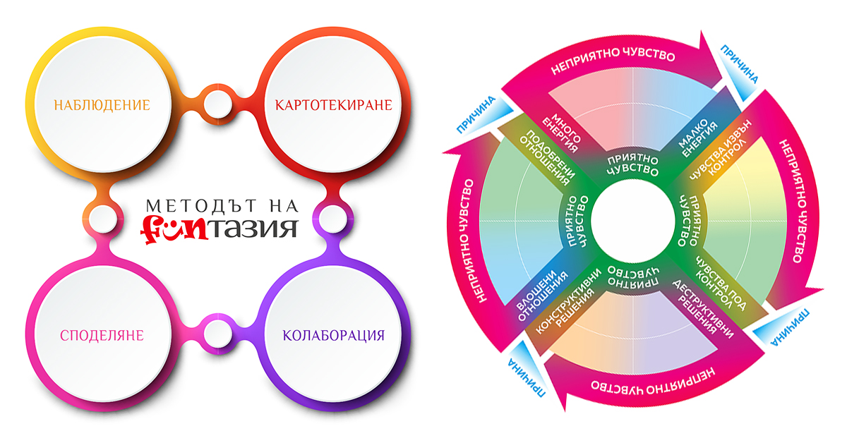 Методът на FUNтазия за развитие на социални умения и емоционална интелигентност