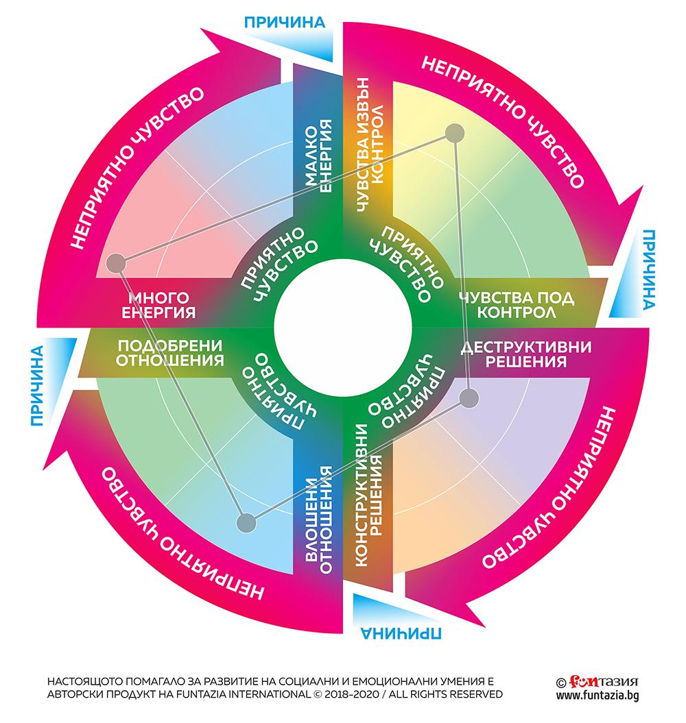 DARE Framework © (Decisions, Awareness, Relationships, Emotions) на Funtazia International